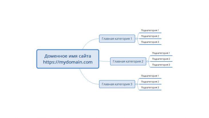 Создание структуры сайта на основе семантического ядра и его кластеризации