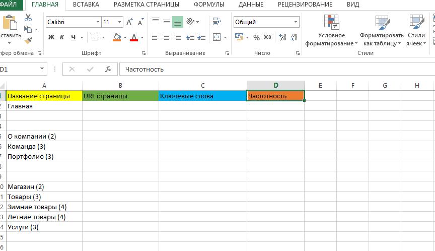Таблица с данные семантического ядра