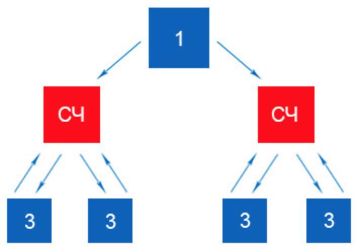 Схема перелинковки на среднечастотные запросы